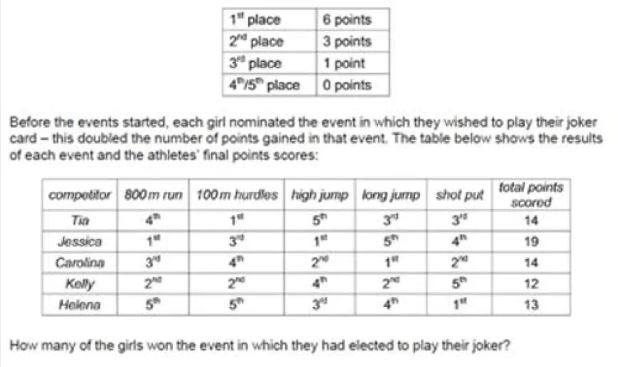 Five girls competed in five events at their sports day. The following scoring system was used for each event: